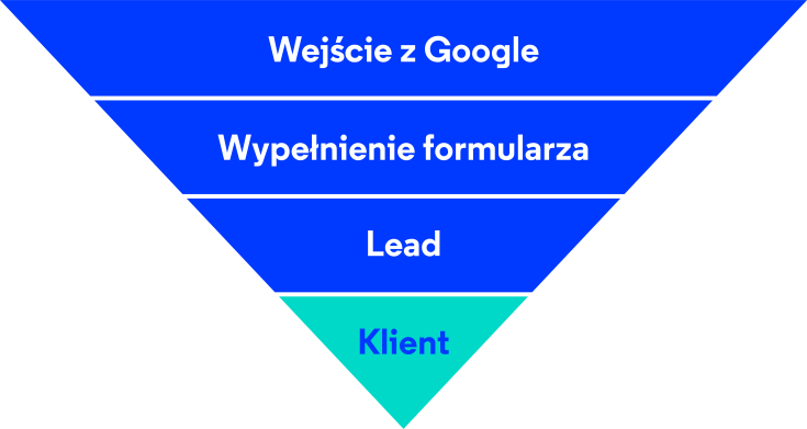 SEO Audit pyramid list