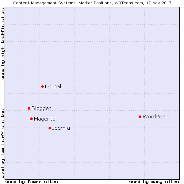 Content management services sorted by popularity. Image contains Drupal,Wordpress and Joomla among the others